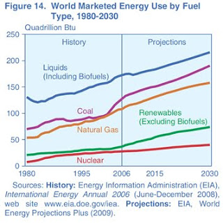 plotting global hydrocarbon collapse