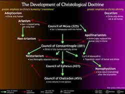 The Development of Christological Doctrine