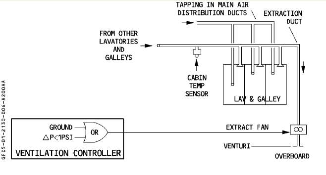Airbus 330 Toilet And Galley Under Ventilation Fault Limited Flight Time