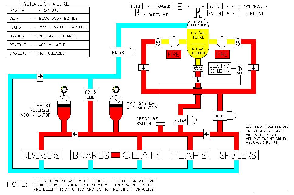 Aviation Troubleshooting Learjet 55c Pt Lxo Captain