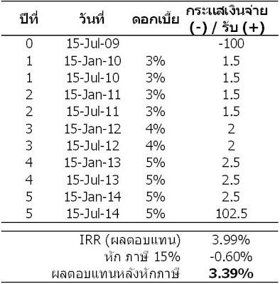 InvestmentTalk – พันธบัตรไทยเข็มแข็ง น่าลงทุนหรือไม่