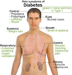 Diabetes Attack You...........