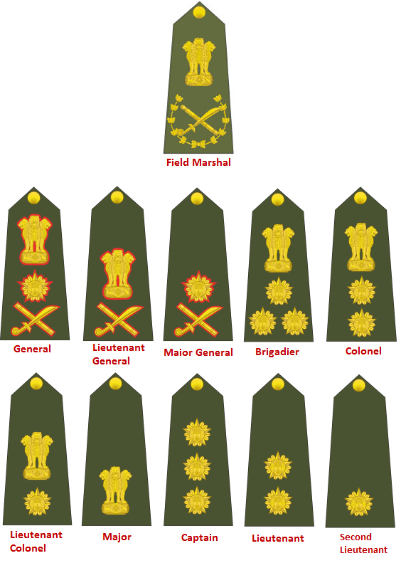 Indian Navy Officer Ranks | www.imgkid.com - The Image Kid ...