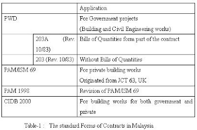 UKUR BAHAN quantity surveying A COMPARATIVE STUDY ON THE – Types of Construction Contract