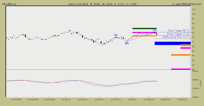 BHP Billiton Stock Chart