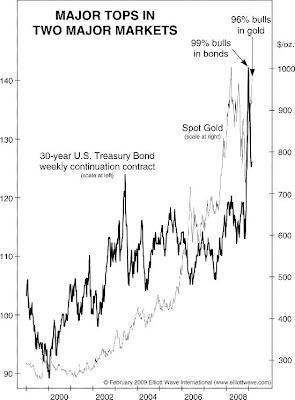 Gold T-Bonds Chart