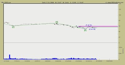 Costco Stock Chart