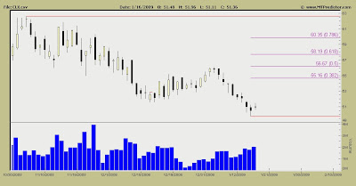 Clorox Stock Chart