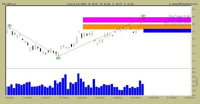 SAP Stock Chart