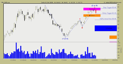 Devon Energy Stock Chart