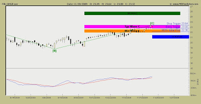Alliance Holdings Stock Chart