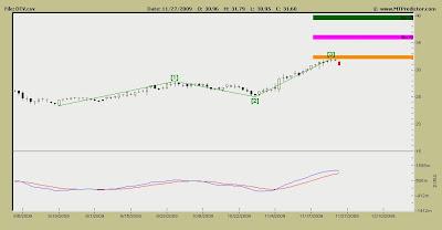 DirecTV Stock Chart