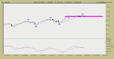 Dow Jones Industrials Index Chart