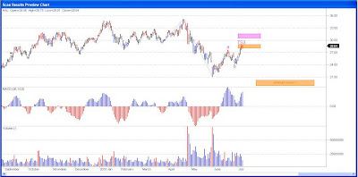 Halliburton Stock Chart