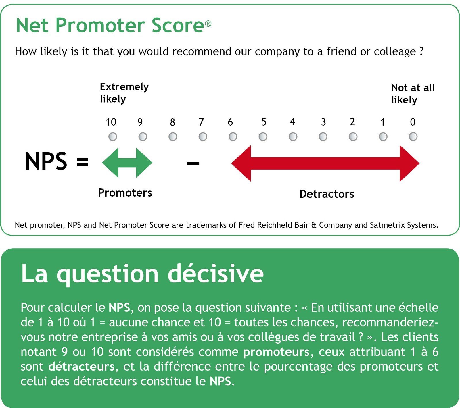 nps net promoter score If you're like most people, you may wonder whether your nps score is good or not well, here's your answer.