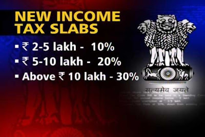 Direct Tax Code & New Tax Slab 2011 in India