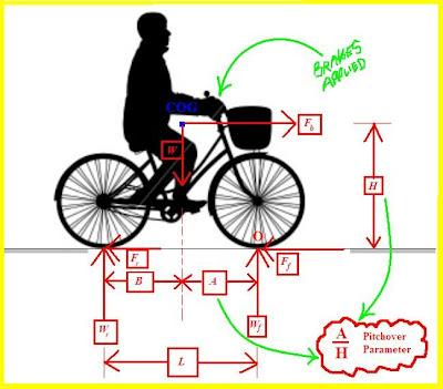 Pleasing Cozy Beehive Analysis Of The Bicycle Endo Wiring Digital Resources Funiwoestevosnl