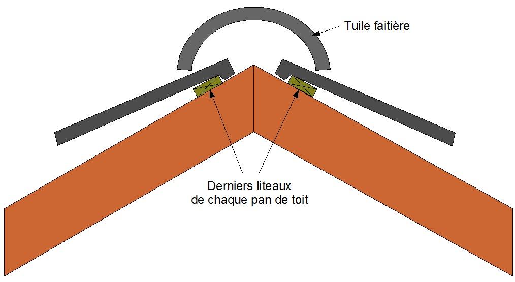 Comment calculer le nombre de tuiles pour un toit - Comment calculer le nombre de tuiles pour un toit ...