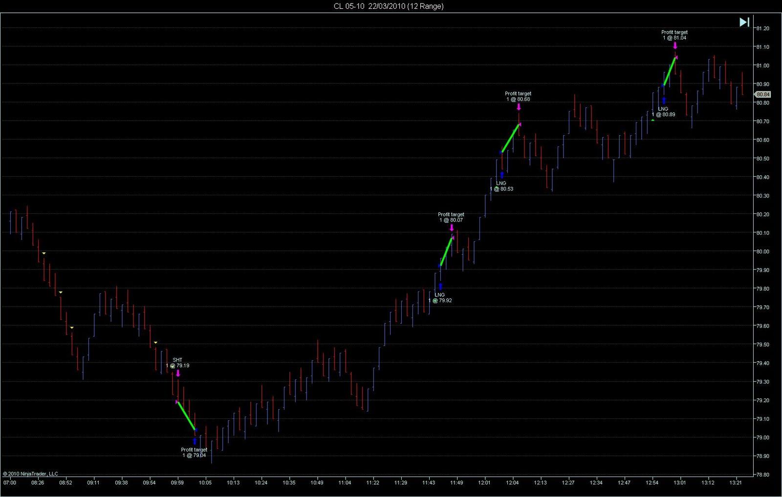 Diablo 3 trading strategies ninjatrader