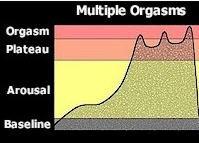 Female multiple orgasm blogs