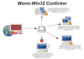 virus worm conficker 1 abril