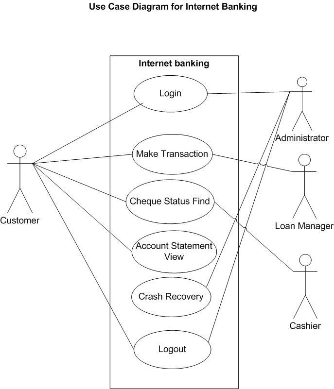 god    s gift  internet banking system   use case diagraminternet banking system   use case diagram