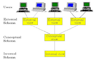 Fallstar posting 3 dbms architectures and softwares the dbms architectures are using the schemas architecture it includes conceptual scheme external scheme and internal scheme here is a concept map that ccuart Choice Image