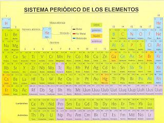 Los nios que leen tabla periodica formula nemotcnica tabla periodica formula nemotcnica urtaz Choice Image