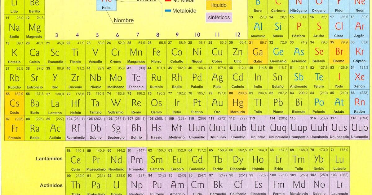 Los nios que leen tabla periodica formula nemotcnica urtaz Gallery