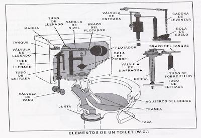 Instalaciones hidraulicas y sanitarias instalaciones for Como se quitan las llaves dela regadera