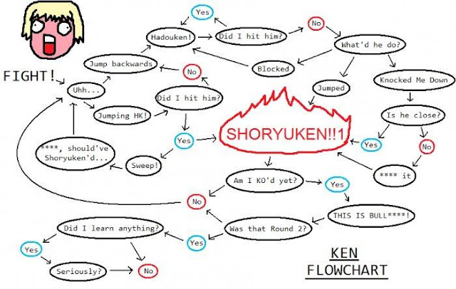 Ken Flowchart for Street Fighter IV