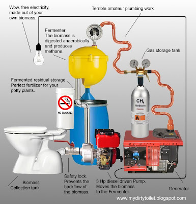 mydirtytoilet: The Biogas Home System