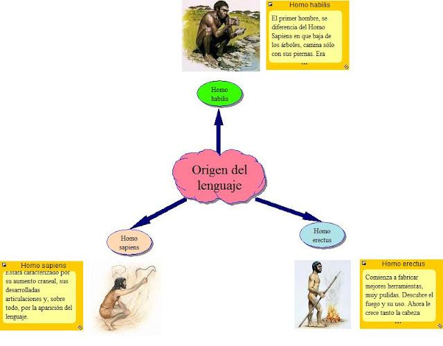 El amor mapa conceptual sobre el origen del lenguaje for Origen del marmol