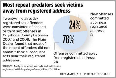 recidivism of sex offenders essay