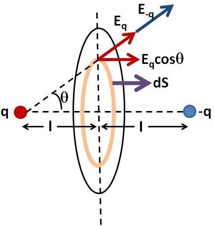 Solutions to I E Irodov - Electrodynamics: Irodov Problem 3.20