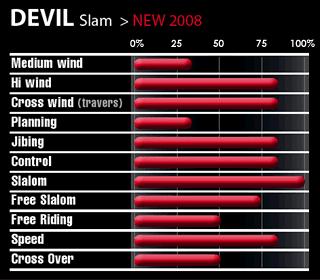 Select fins Devil