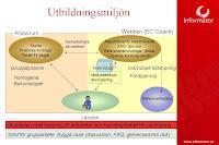 Exempel på kursupplägg med Blended Learning hos Informator