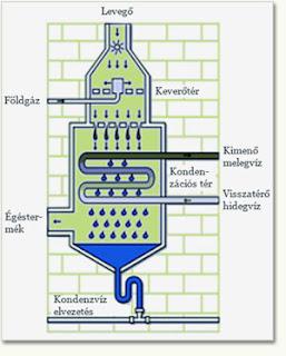 kondenzációs kazán működési ábra