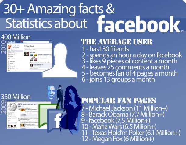 fesbuk 30 Fakta Facebook yang anda mungkin tidak tahu