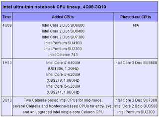 intel ultra-thin notebook cpu lineup 4q09 3q10
