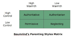 an explanation of the four parenting styles authoritative parenting permissive parenting authoritari