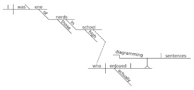 select blog from brad schulz cross apply sql server    random    sentence diagram