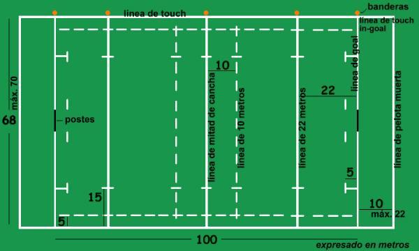 Medidas de rugby