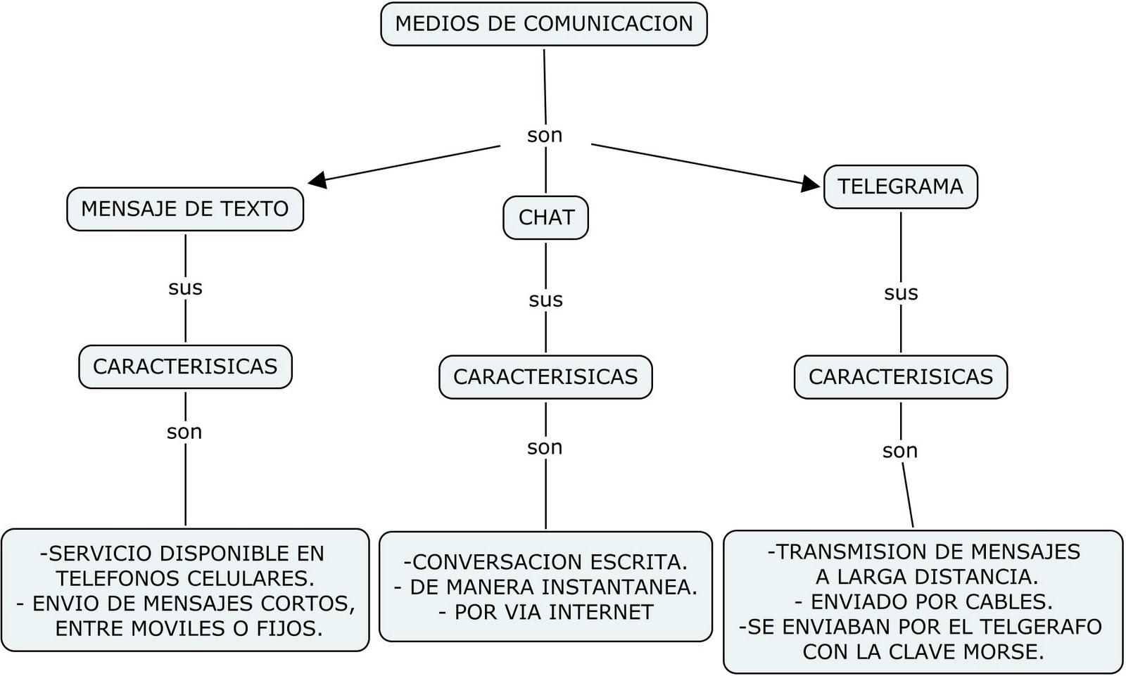 """MAPA CONCEPTUAL """"MEDIOS DE COMUNICACION"""""""