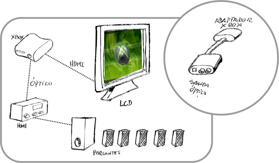 how to connect xbox 360 to samsung led tv