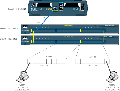 simple vlan diagram simple circuit and schematic wiring diagrams for you stored