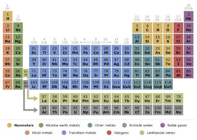 Kids research express periodic table see alphabetic list of chemical elements arrangement of the table urtaz Choice Image