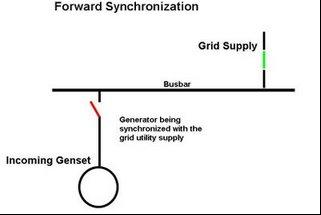 Forward Synchronization (sinkronisasi maju) , yaitu proses