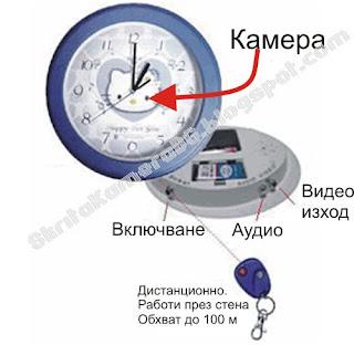 скрита камера в стенен часовник