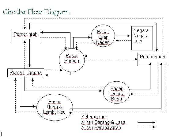 Meine notizen circular flow diagram circular flow diagram kegiatan ekonomi terdiri dari dua sektor yaitu sektor rumah tangga dan sektor perusahaan sektor rumah tangga memiliki tenaga kerja ccuart Images